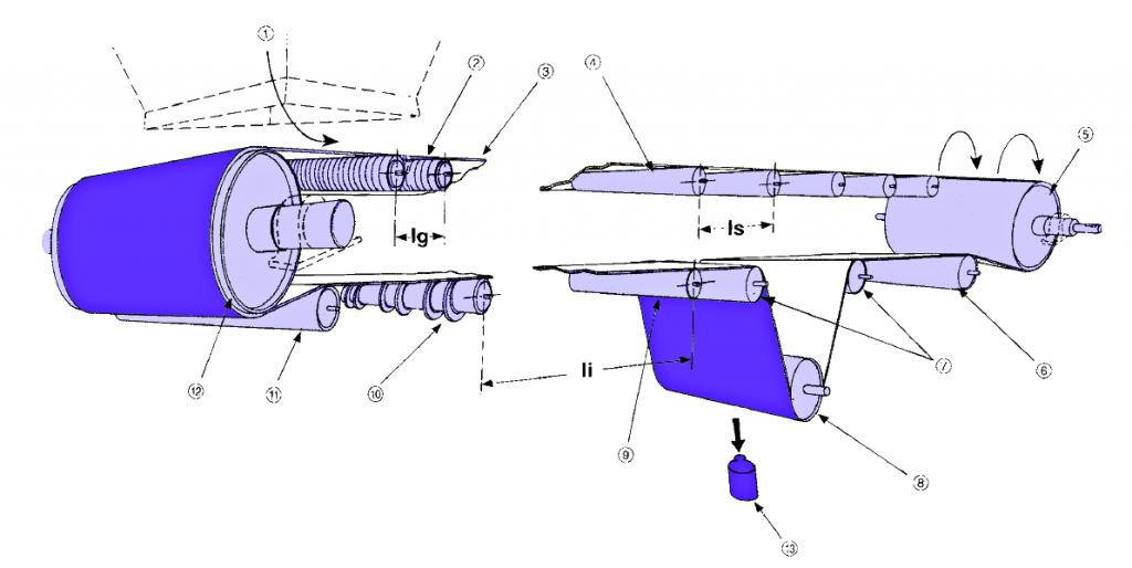 انواع رولیک رولر تکنورولی